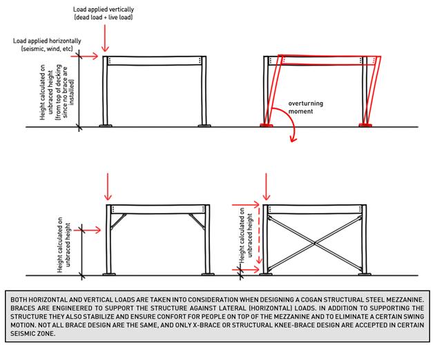 Mezzanine Design Requirements : Mezzanines cogan uses bracing for structure